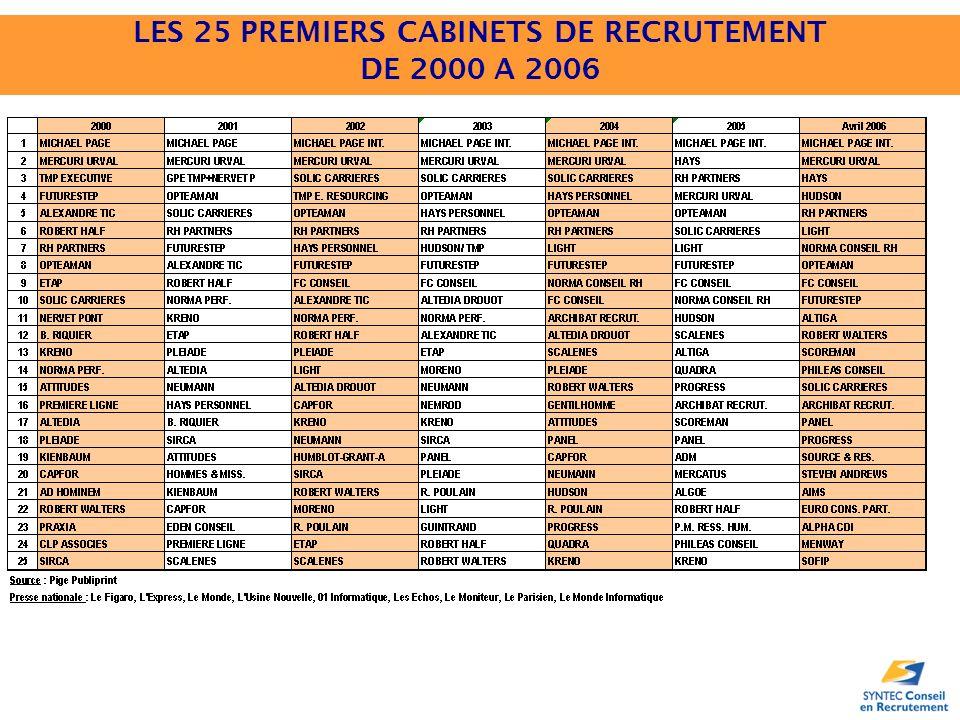 LES 25 PREMIERS CABINETS DE RECRUTEMENT DE 2000 A 2006
