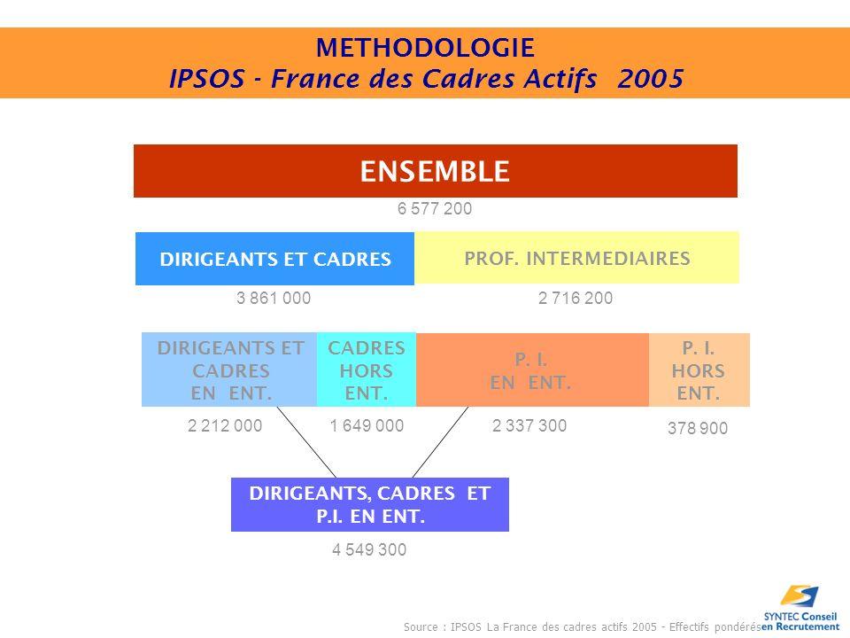 DIRIGEANTS, CADRES ET P.I.EN ENT. ENSEMBLE PROF. INTERMEDIAIRES DIRIGEANTS ET CADRES P.