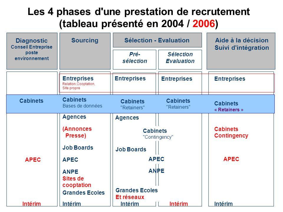 Les évolutions des acteurs et multiplications des moyens de recherche par les entreprises LAPEC ( 150.000 offres/an dont 20.500 des cabinets: 13,6%) LAPEC ( 150.000 offres/an dont 20.500 des cabinets: 13,6%) Les Agences dIntérim (maxi 15 à 20 % du marché, 7,6% des offres APEC) Les Agences dIntérim (maxi 15 à 20 % du marché, 7,6% des offres APEC) loutsourcing loutsourcing Dans le sourcing: la maturité des job boards et le développement des réseaux de cooptation (meetic, Cooptin…) Dans le sourcing: la maturité des job boards et le développement des réseaux de cooptation (meetic, Cooptin…)