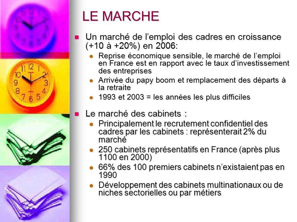 LE MARCHE Un marché de lemploi des cadres en croissance (+10 à +20%) en 2006: Un marché de lemploi des cadres en croissance (+10 à +20%) en 2006: Repr