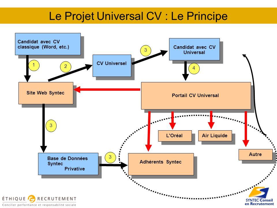 Le Projet Universal CV : Le Principe Candidat avec CV classique (Word, etc.) Site Web Syntec Portail CV Universal Candidat avec CV Universal Base de D