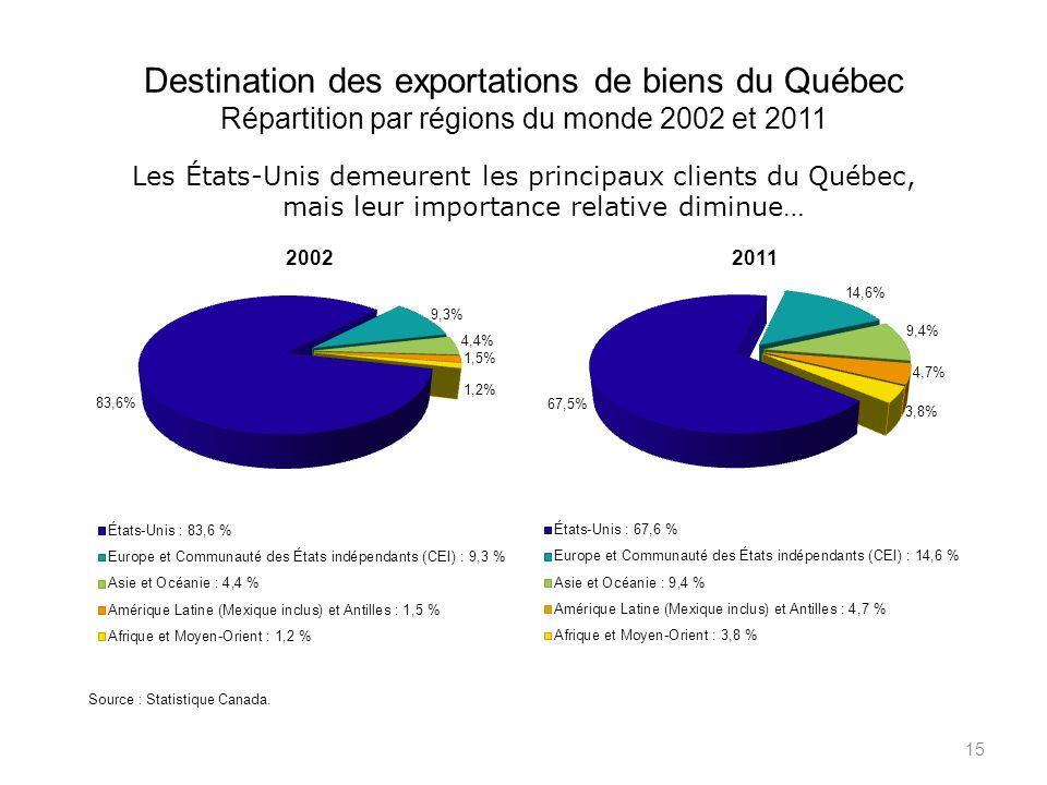 Destination des exportations de biens du Québec Répartition par régions du monde 2002 et 2011 15 Les États-Unis demeurent les principaux clients du Québec, mais leur importance relative diminue… Source : Statistique Canada.