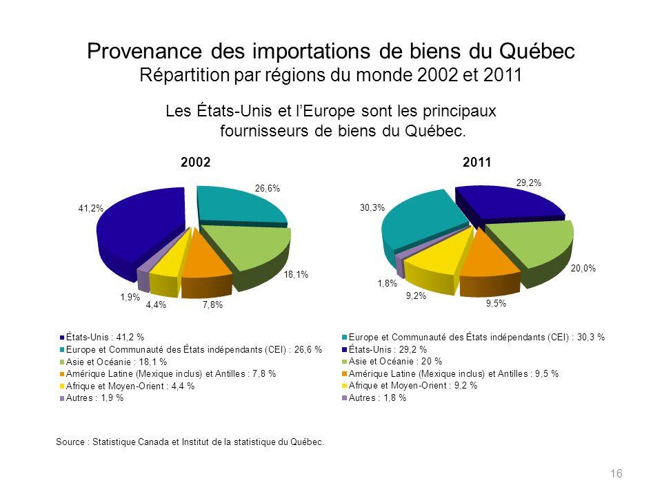 Provenance des importations de biens du Québec Répartition par régions du monde 2002 et 2011 16 Les États-Unis et lEurope sont les principaux fournisseurs de biens du Québec.