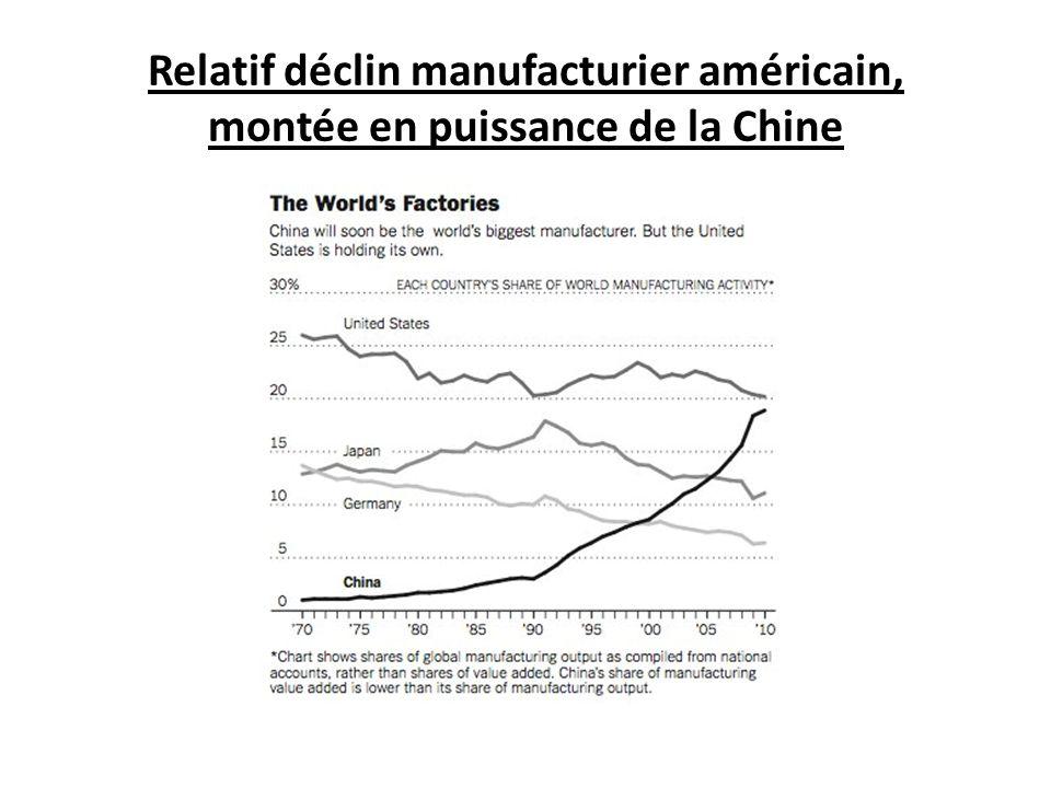 Relatif déclin manufacturier américain, montée en puissance de la Chine