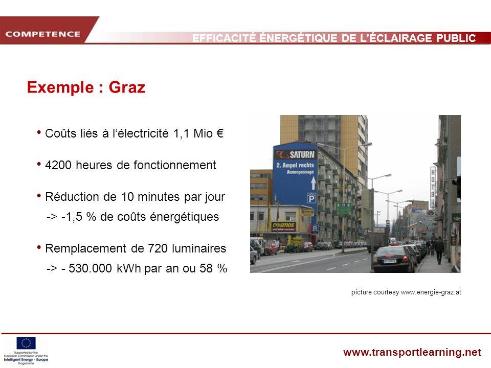 EFFICACITÉ ÉNERGÉTIQUE DE LÉCLAIRAGE PUBLIC ET INFRASTRUCTURE DES TRANSPORTS www.transportlearning.net Exemple : Graz Coûts liés à lélectricité 1,1 Mi
