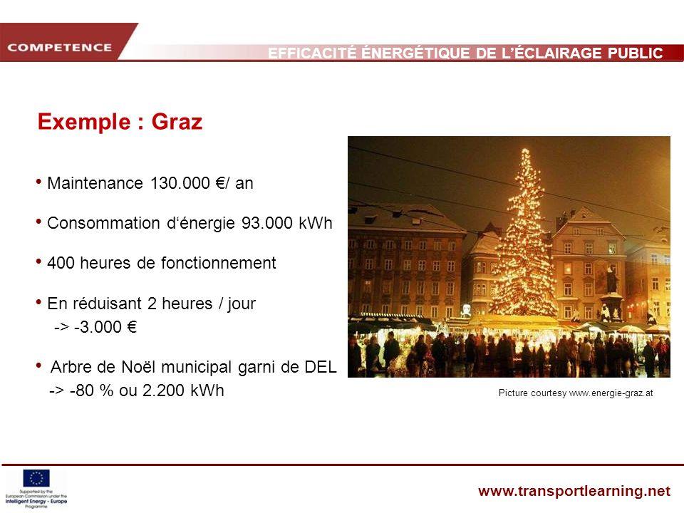 EFFICACITÉ ÉNERGÉTIQUE DE LÉCLAIRAGE PUBLIC ET INFRASTRUCTURE DES TRANSPORTS www.transportlearning.net Exemple : Graz Maintenance 130.000 / an Consomm