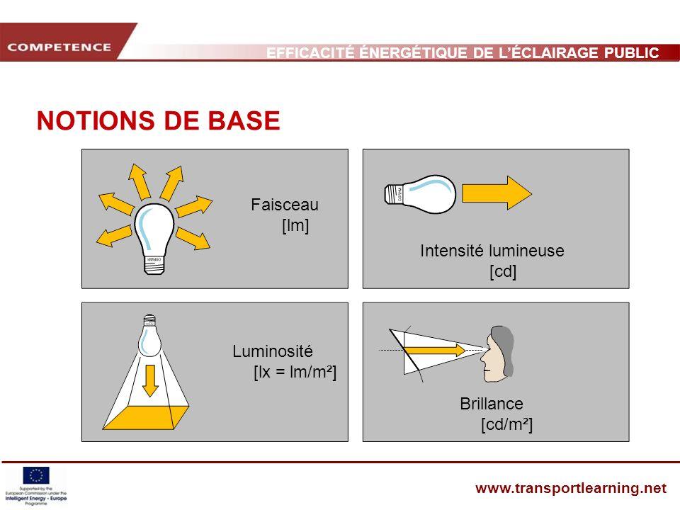 EFFICACITÉ ÉNERGÉTIQUE DE LÉCLAIRAGE PUBLIC ET INFRASTRUCTURE DES TRANSPORTS www.transportlearning.net NOTIONS DE BASE Faisceau [lm] Luminosité [lx =