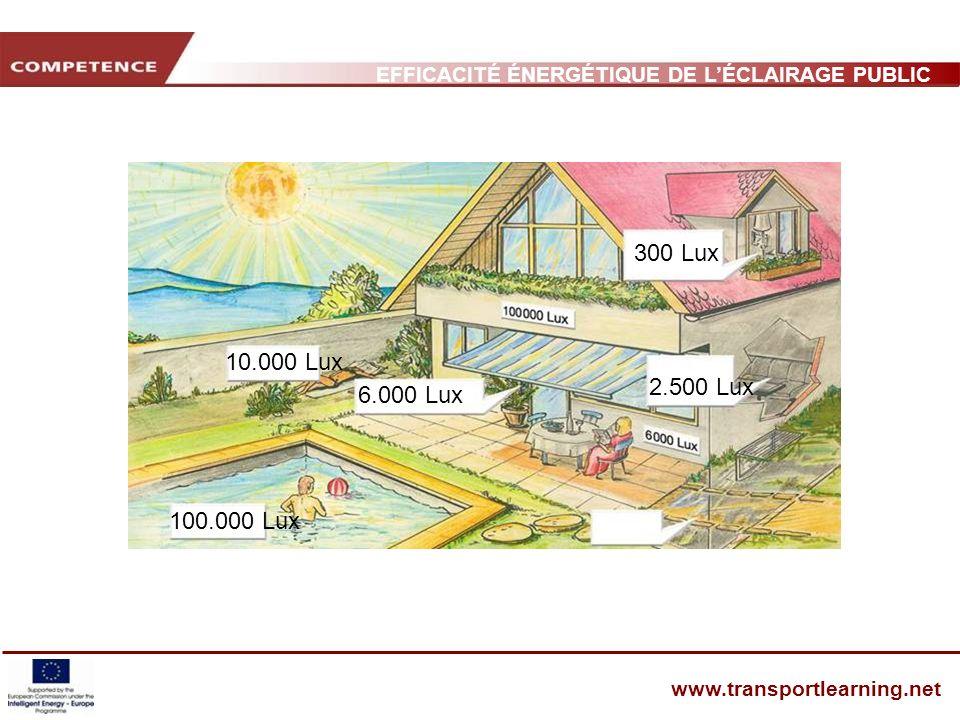 EFFICACITÉ ÉNERGÉTIQUE DE LÉCLAIRAGE PUBLIC ET INFRASTRUCTURE DES TRANSPORTS www.transportlearning.net 6.000 Lux 2.500 Lux 10.000 Lux 100.000 Lux 300