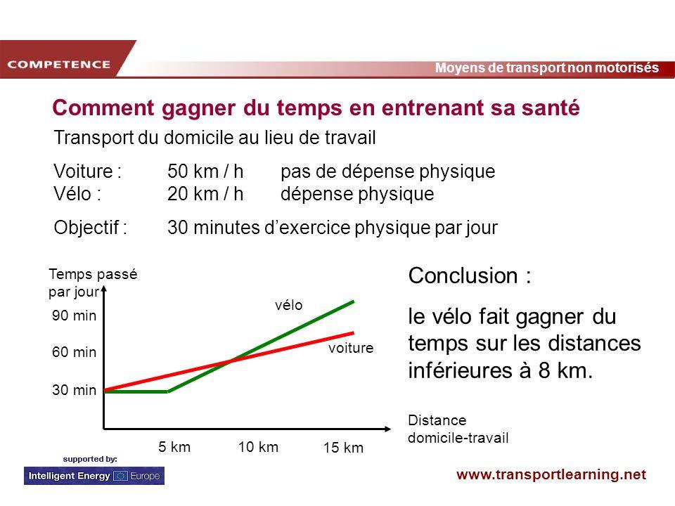 www.transportlearning.net Moyens de transport non motorisés Comment gagner du temps en entrenant sa santé Distance domicile-travail 90 min 5 km10 km 1