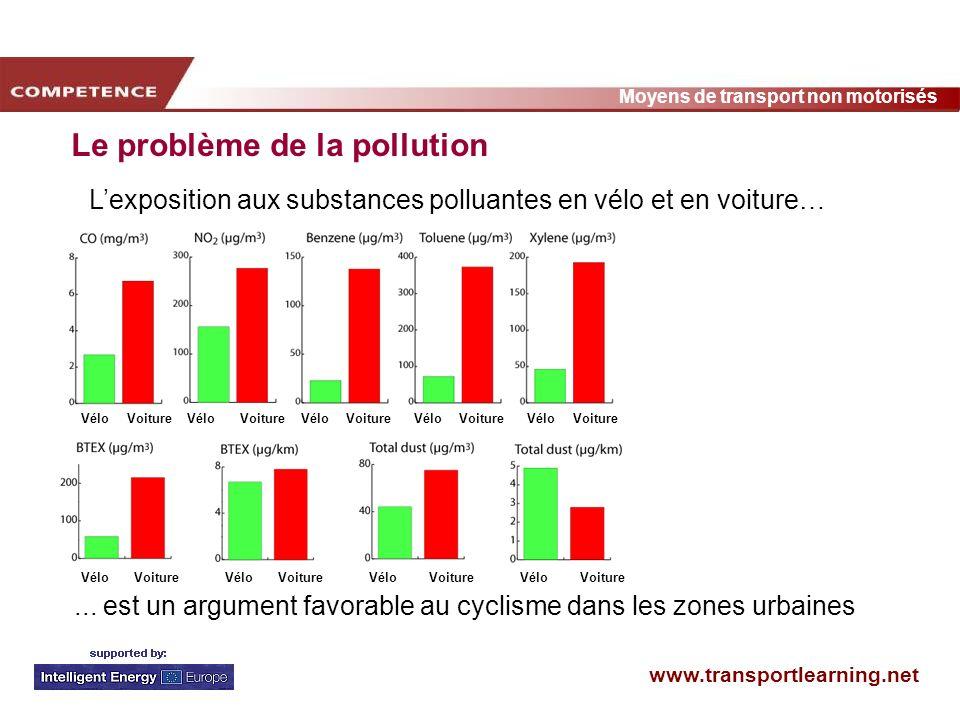 www.transportlearning.net Moyens de transport non motorisés Le problème de la pollution... est un argument favorable au cyclisme dans les zones urbain