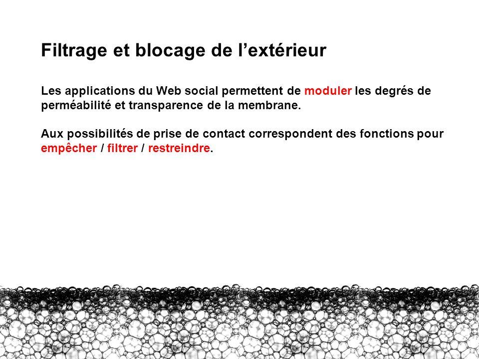 III – Contre lextérieur Filtrage et blocage de lextérieur Les applications du Web social permettent de moduler les degrés de perméabilité et transpare