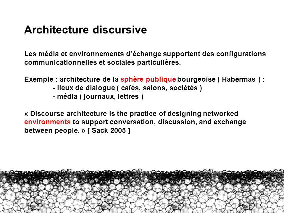 I – AD Architecture discursive Les média et environnements déchange supportent des configurations communicationnelles et sociales particulières. Exemp