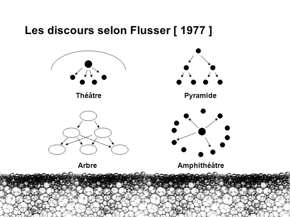 I – AD : les discours Les discours selon Flusser [ 1977 ] ThéâtrePyramide ArbreAmphithéâtre
