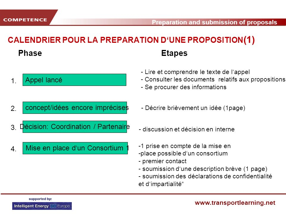 Preparation and submission of proposals   CALENDRIER POUR LA PREPARATION DUNE PROPOSITION (1) PhaseEtapes Décision: Coordination / Partenaire 3.