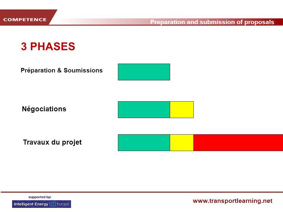 Preparation and submission of proposals www.transportlearning.net DECISIONS STRATEGIQUES Rôle: Animateur ou partenaire Rédaction de la proposition, seul, ou à laide de vos partenaires