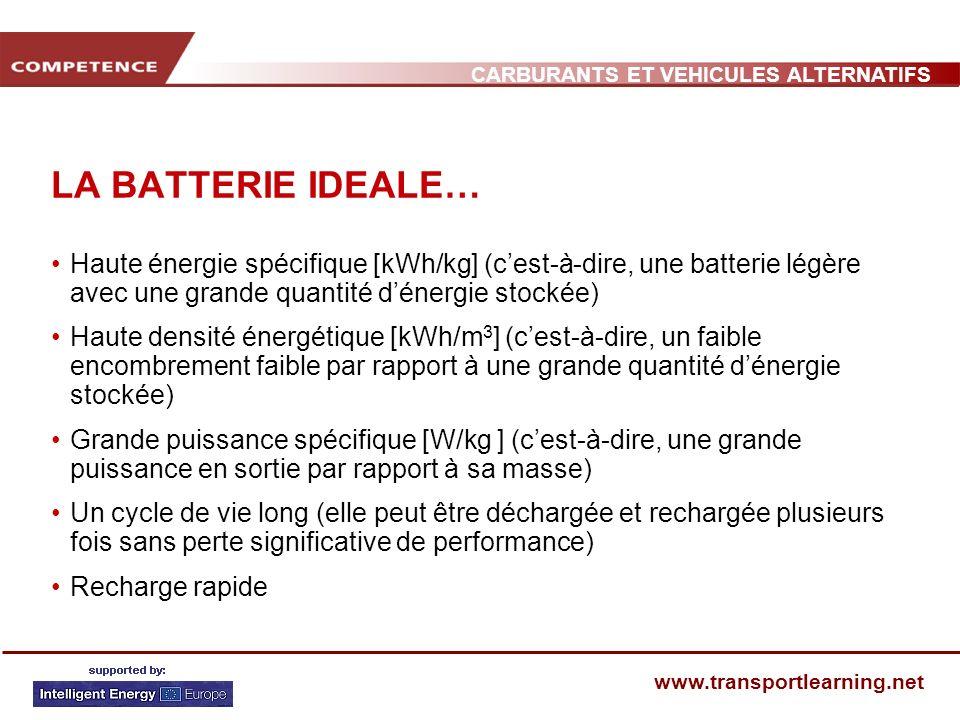 CARBURANTS ET VEHICULES ALTERNATIFS www.transportlearning.net LA BATTERIE IDEALE… Haute énergie spécifique [kWh/kg] (cest-à-dire, une batterie légère