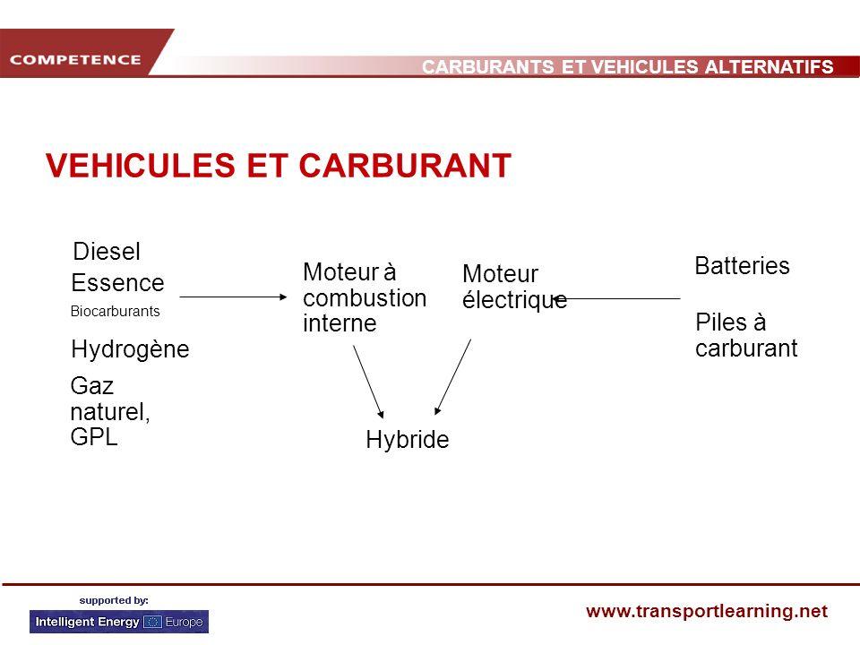CARBURANTS ET VEHICULES ALTERNATIFS www.transportlearning.net VEHICULES ET CARBURANT Essence Biocarburants Hydrogène Gaz naturel, GPL Moteur à combust