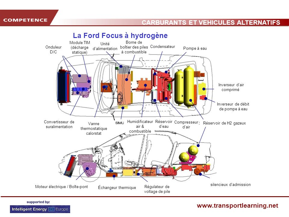 CARBURANTS ET VEHICULES ALTERNATIFS www.transportlearning.net La Ford Focus à hydrogène Onduleur D/C Convertisseur de suralimentation Réservoir deau C