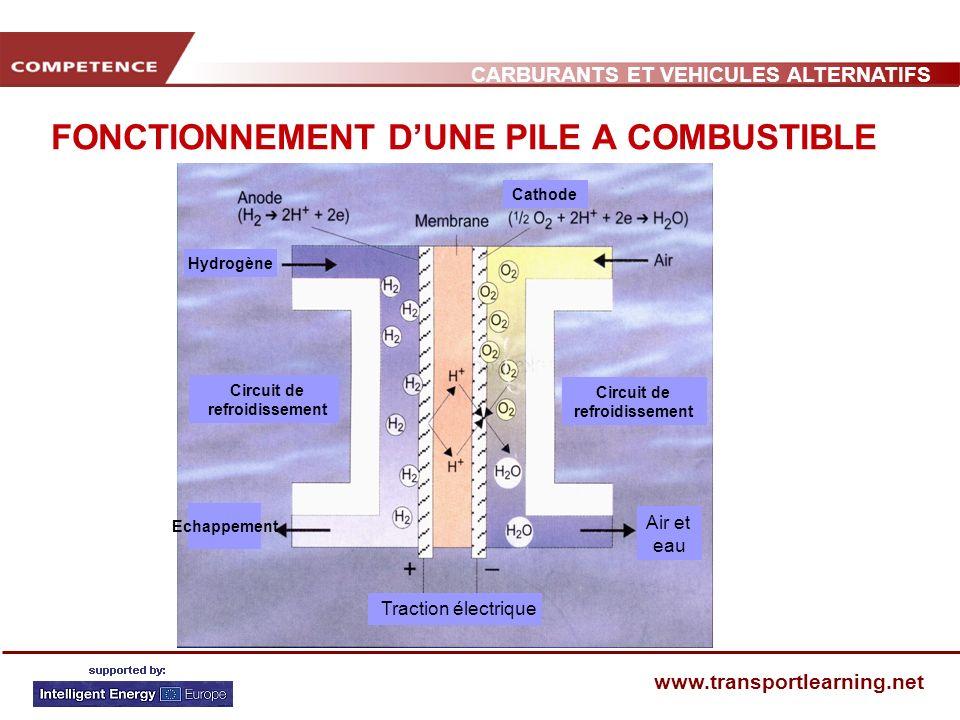 CARBURANTS ET VEHICULES ALTERNATIFS www.transportlearning.net FONCTIONNEMENT DUNE PILE A COMBUSTIBLE Principales caractéristiques Par pile : 0.5 – 1 V Intensité : 0.3 – 1 A cm 2 Puissance : 0.3 – 0.5 W/cm 2