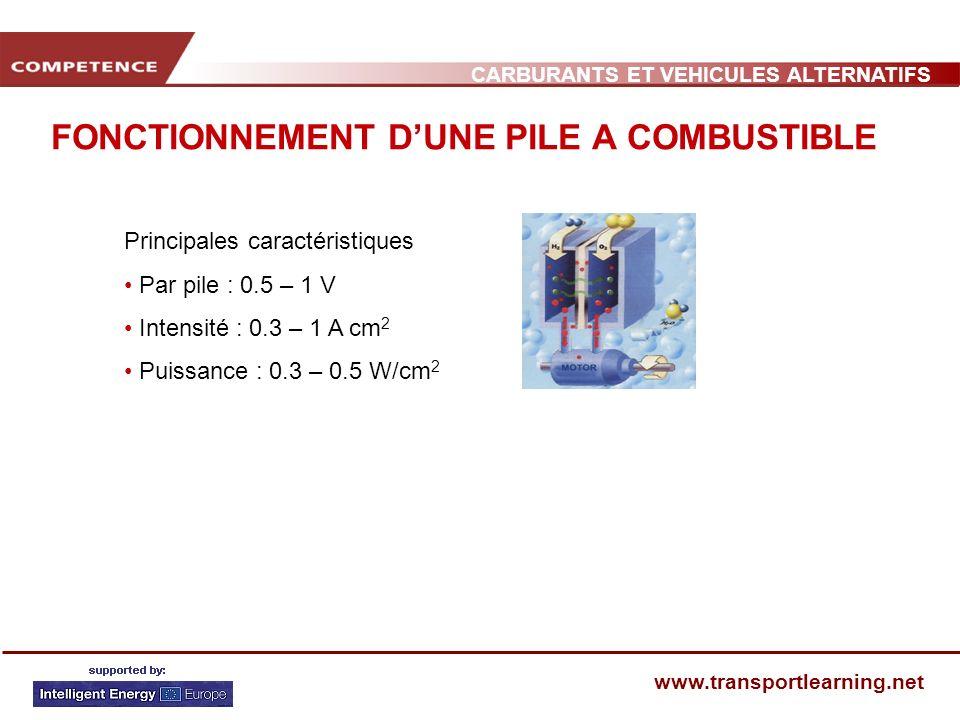 CARBURANTS ET VEHICULES ALTERNATIFS www.transportlearning.net FONCTIONNEMENT DUNE PILE A COMBUSTIBLE Principales caractéristiques Par pile : 0.5 – 1 V