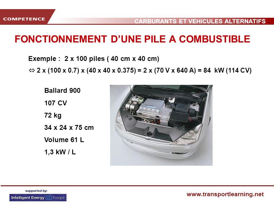 CARBURANTS ET VEHICULES ALTERNATIFS www.transportlearning.net FONCTIONNEMENT DUNE PILE A COMBUSTIBLE 15 à 35 % 30 à + 50 % Mélange air combustible Bougie Échappement : NOx, HC, CO, SOx Chaleur : refroidissement à leau (125°C) Échappement : vapeur deau Combustible : hydrogène Chaleur : (90°C) : refroidissement à leau Moteur électrique