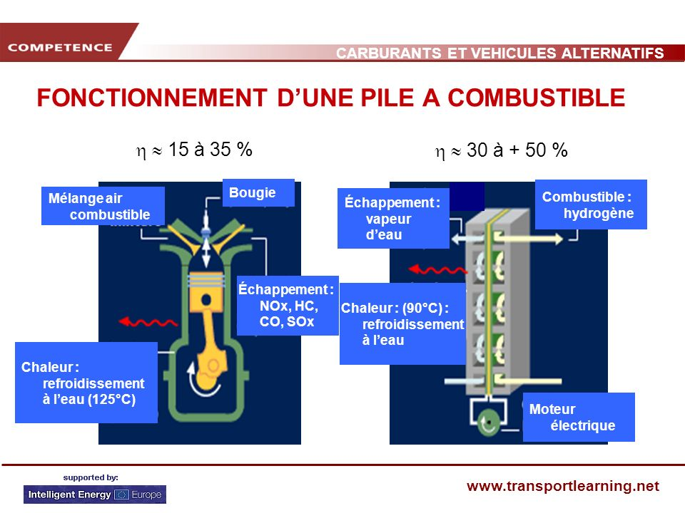 CARBURANTS ET VEHICULES ALTERNATIFS www.transportlearning.net FONCTIONNEMENT DUNE PILE A COMBUSTIBLE 15 à 35 % 30 à + 50 % Mélange air combustible Bou