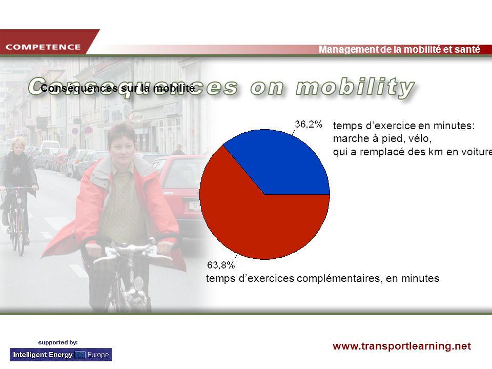 www.transportlearning.net Management de la mobilité et santé temps dexercice en minutes: marche à pied, vélo, qui a remplacé des km en voiture temps dexercices complémentaires, en minutes Conséquences sur la mobilité