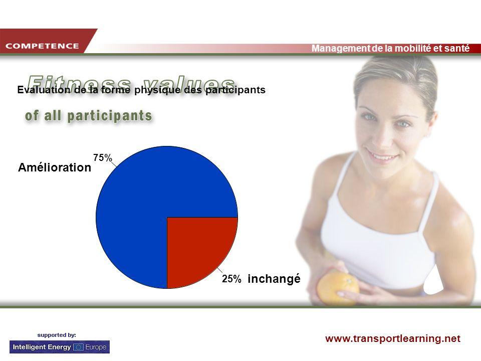 www.transportlearning.net Management de la mobilité et santé 75% 25% Amélioration inchangé Evaluation de la forme physique des participants