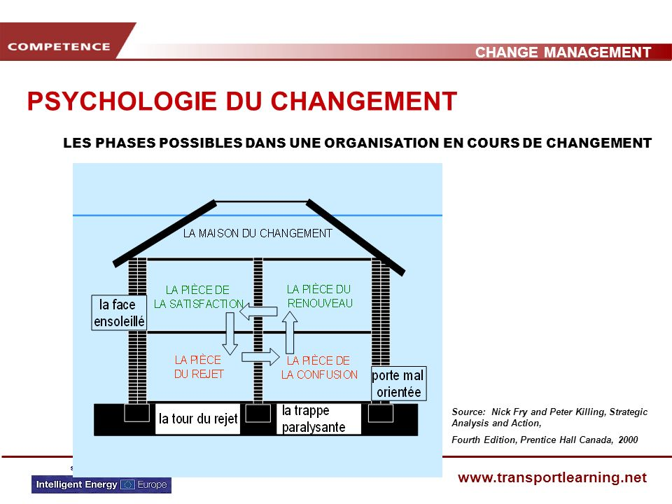 CHANGE MANAGEMENT www.transportlearning.net PSYCHOLOGIE DU CHANGEMENT REACTION POSSIBLE DUN GROUPE DE PERSONNES AU CHANGEMENT