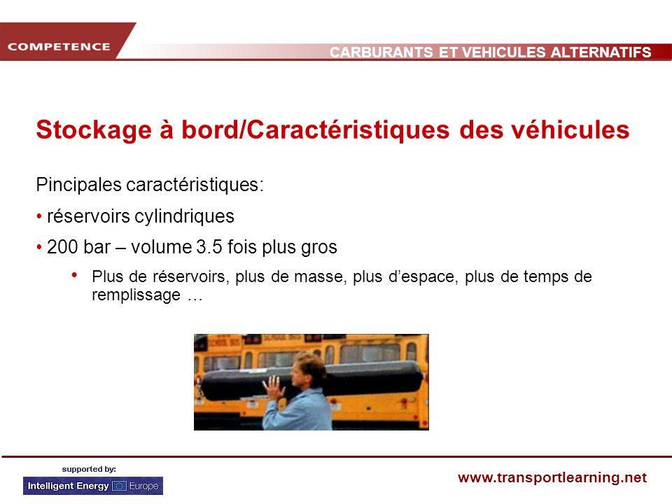 CARBURANTS ET VEHICULES ALTERNATIFS www.transportlearning.net Stockage à bord/Caractéristiques des véhicules Pincipales caractéristiques: réservoirs cylindriques 200 bar – volume 3.5 fois plus gros Plus de réservoirs, plus de masse, plus despace, plus de temps de remplissage …
