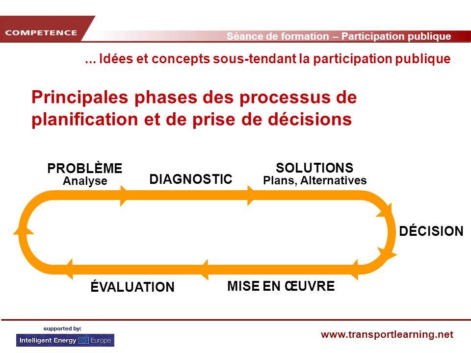 Séance de formation – Participation publique www.transportlearning.net Principales phases des processus de planification et de prise de décisions...