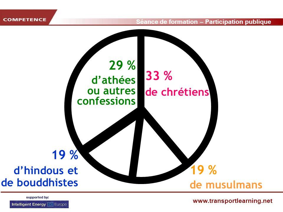 Séance de formation – Participation publique www.transportlearning.net 33 % de chrétiens 29 % dathées ou autres confessions 19 % de musulmans 19 % dhindous et de bouddhistes