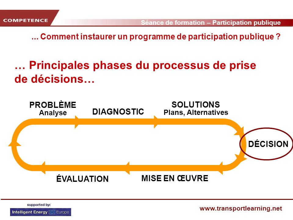 Séance de formation – Participation publique www.transportlearning.net … Principales phases du processus de prise de décisions… PROBLÈME Analyse DIAGNOSTIC SOLUTIONS Plans, Alternatives DÉCISION MISE EN ŒUVRE ÉVALUATION...