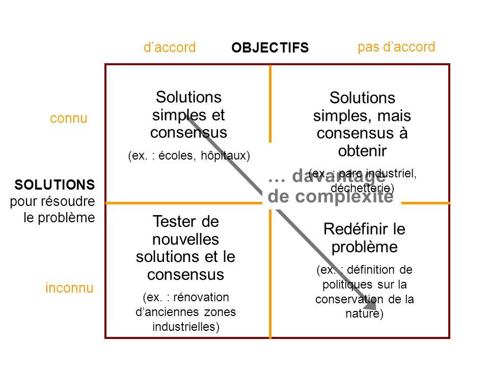 Séance de formation – Participation publique www.transportlearning.net … davantage de complexité Solutions simples et consensus (ex.