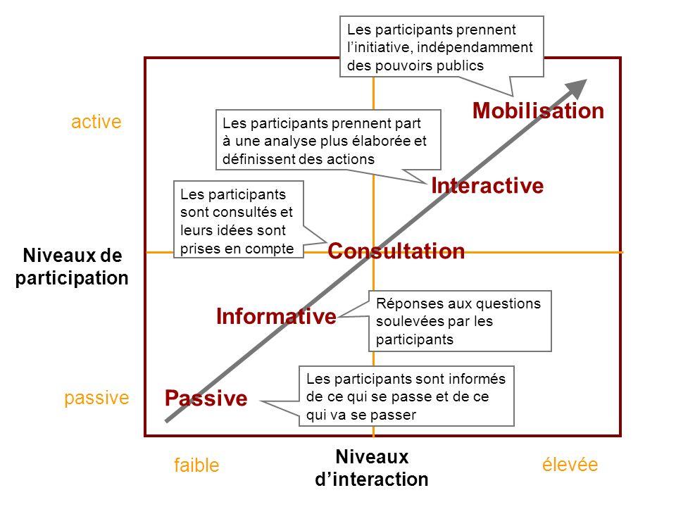 Séance de formation – Participation publique www.transportlearning.net Niveaux de participation active passive Niveaux dinteraction Passive Informativ