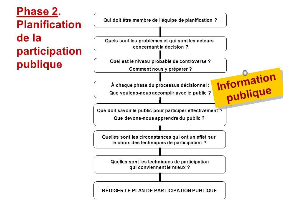 Séance de formation – Participation publique www.transportlearning.net Qui doit être membre de léquipe de planification ? Quels sont les problèmes et