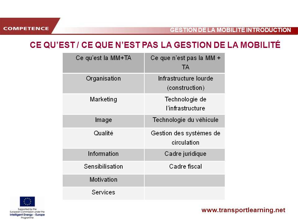www.transportlearning.net GESTION DE LA MOBILITÉ INTRODUCTION CE QUEST / CE QUE NEST PAS LA GESTION DE LA MOBILITÉ