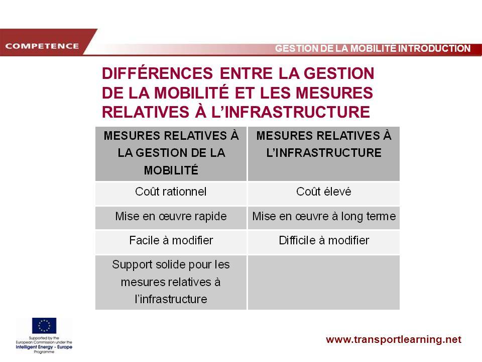 www.transportlearning.net GESTION DE LA MOBILITÉ INTRODUCTION DIFFÉRENCES ENTRE LA GESTION DE LA MOBILITÉ ET LES MESURES RELATIVES À LINFRASTRUCTURE
