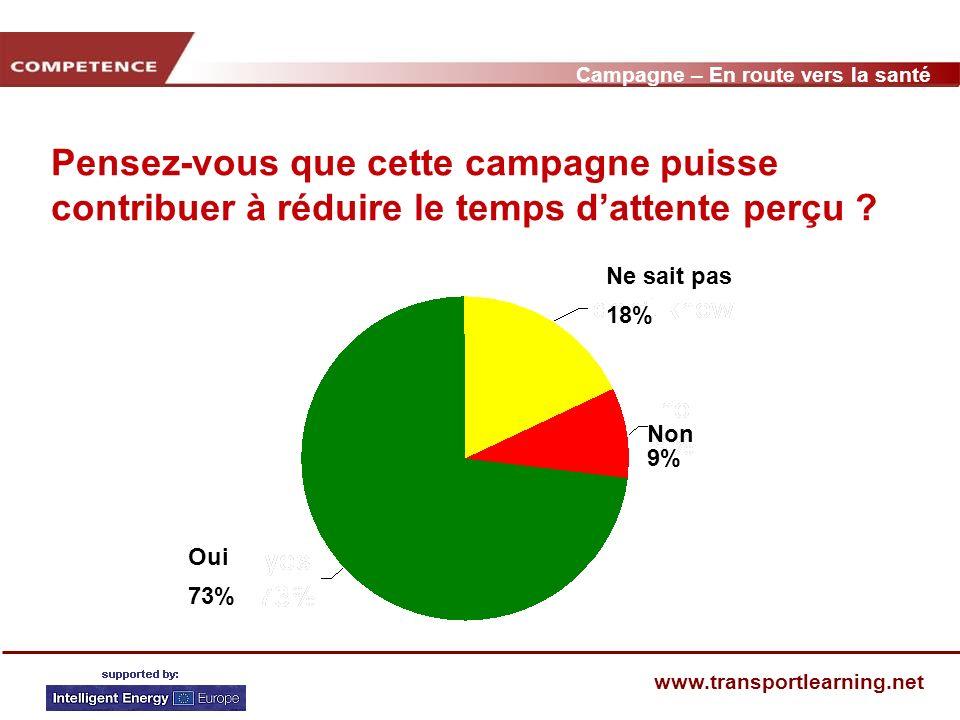 Campagne – En route vers la santé www.transportlearning.net Pensez-vous que cette campagne puisse contribuer à réduire le temps dattente perçu .
