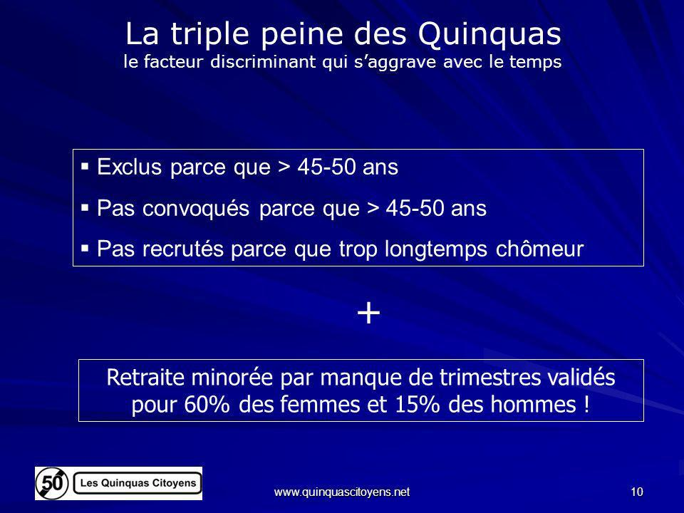 www.quinquascitoyens.net 10 La triple peine des Quinquas le facteur discriminant qui saggrave avec le temps Retraite minorée par manque de trimestres