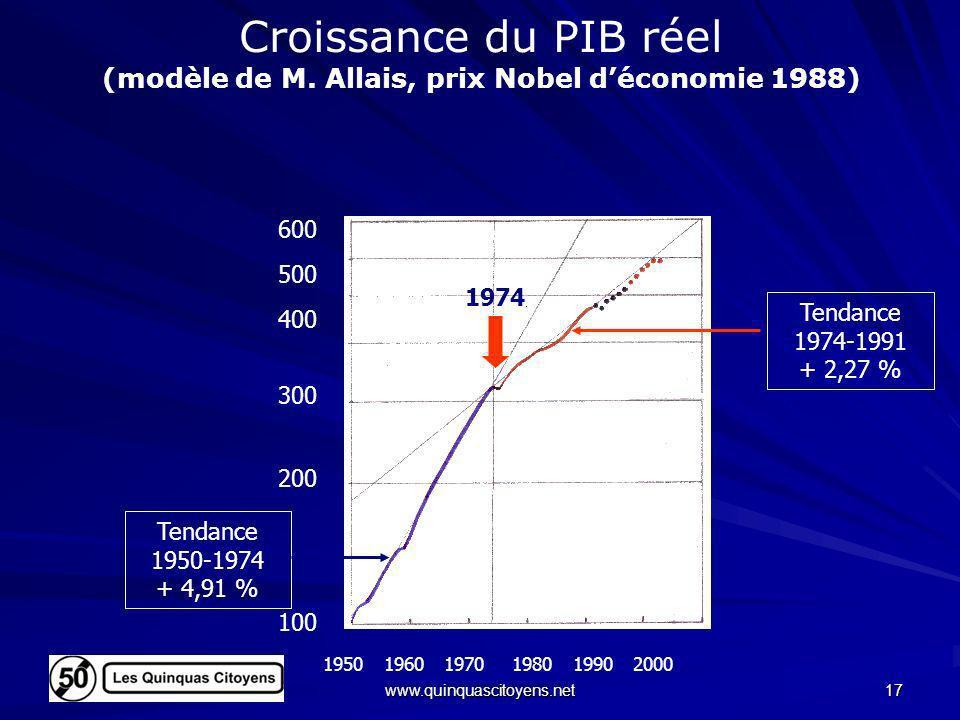www.quinquascitoyens.net 17 Croissance du PIB réel (modèle de M. Allais, prix Nobel déconomie 1988) 100 200 500 400 300 600 1974 195019701960198019902