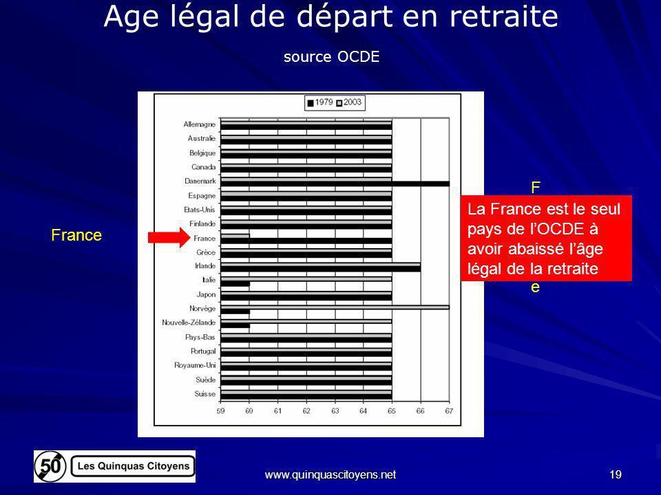 www.quinquascitoyens.net 19 Age légal de départ en retraite source OCDE FranceFrance France La France est le seul pays de lOCDE à avoir abaissé lâge l