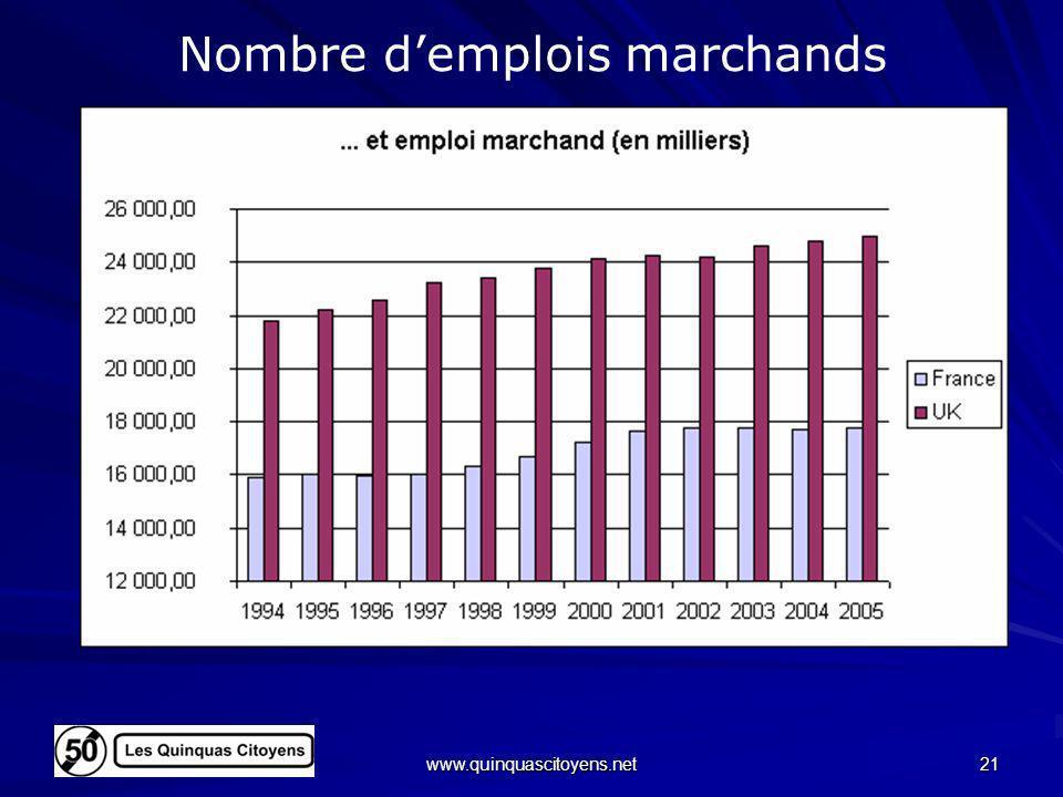 www.quinquascitoyens.net 21 Nombre demplois marchands FranceFrance