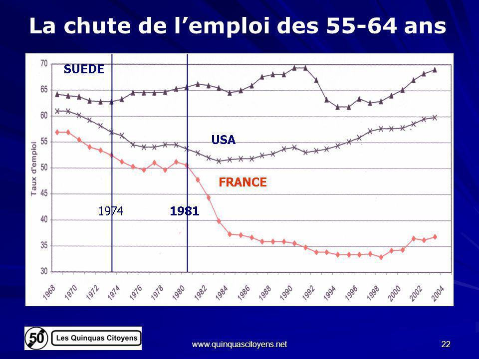 www.quinquascitoyens.net 22 La chute de lemploi des 55-64 ans