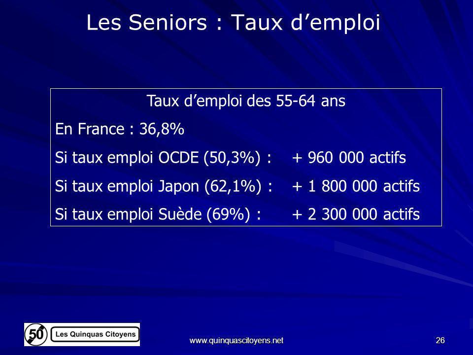 www.quinquascitoyens.net 26 Les Seniors : Taux demploi Taux demploi des 55-64 ans En France : 36,8% Si taux emploi OCDE (50,3%) : + 960 000 actifs Si