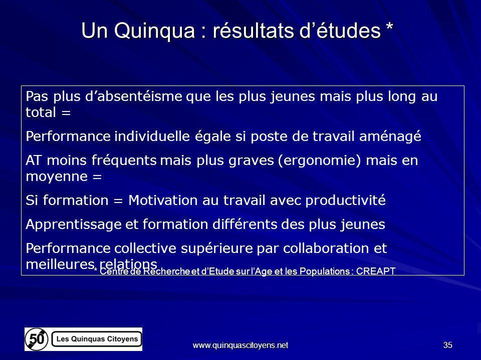 www.quinquascitoyens.net 35 Un Quinqua : résultats détudes * Pas plus dabsentéisme que les plus jeunes mais plus long au total = Performance individue