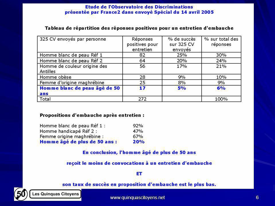 www.quinquascitoyens.net 17 Croissance du PIB réel (modèle de M.