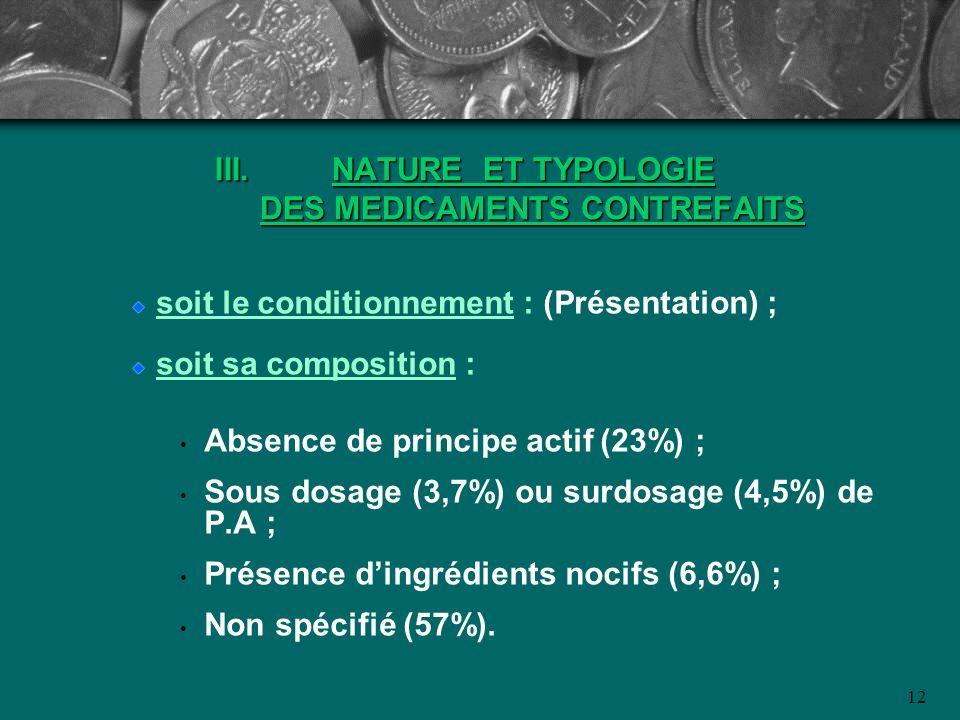 12 III.NATURE ET TYPOLOGIE DES MEDICAMENTS CONTREFAITS soit le conditionnement : (Présentation) ; soit sa composition : Absence de principe actif (23%