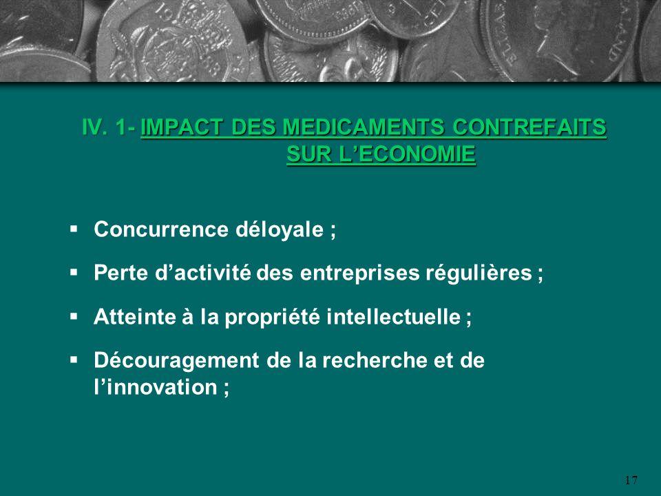 17 IV. 1- IMPACT DES MEDICAMENTS CONTREFAITS SUR LECONOMIE Concurrence déloyale ; Perte dactivité des entreprises régulières ; Atteinte à la propriété