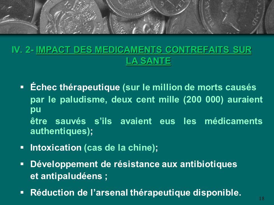 18 IV. 2- IMPACT DES MEDICAMENTS CONTREFAITS SUR LA SANTE Échec thérapeutique (sur le million de morts causés par le paludisme, deux cent mille (200 0